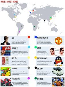 world-hottest-brands