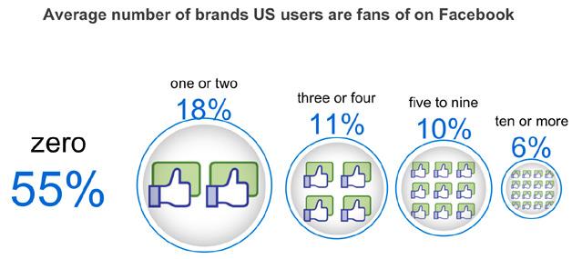 marcas-facebook