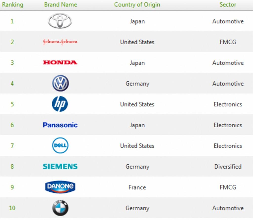 Las 10 marcas mas verdes del mundo