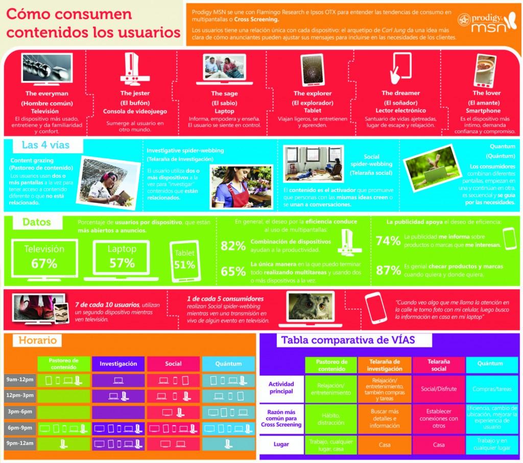 Contenido en multi-pantallas - Consumo de contenido en multipantallas