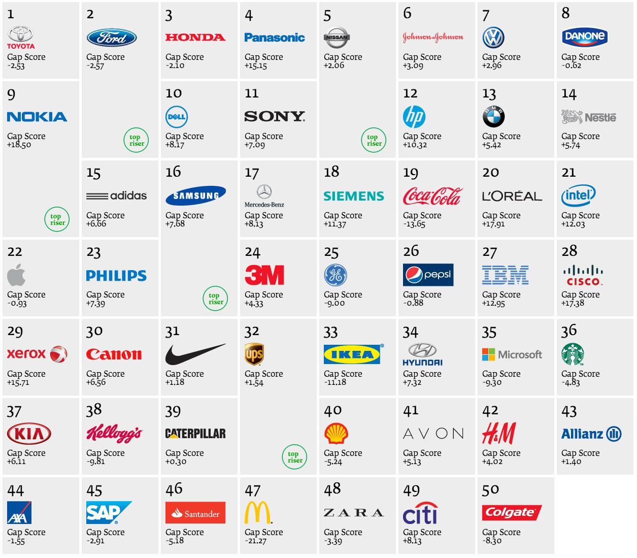 10 mejores marcas: