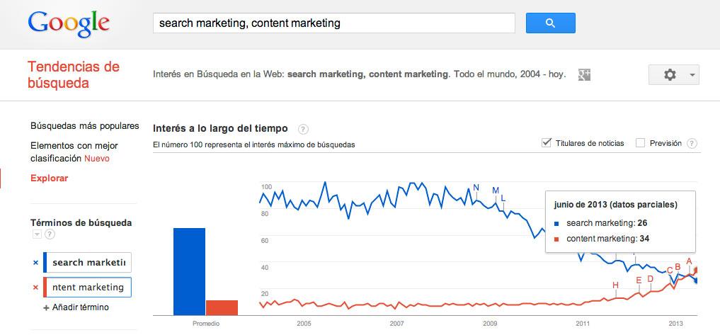 Search Marketing vs Content Marketing