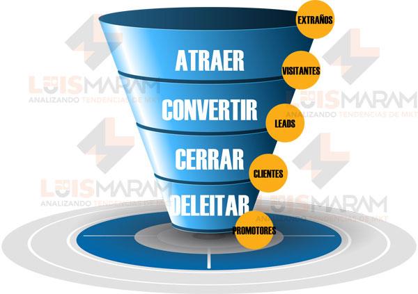 Funnel en marketing