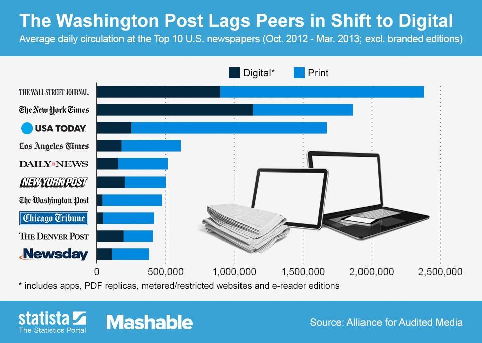 Estadistica impreso vs digital