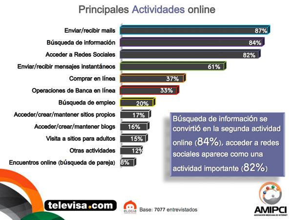 Principales actividades online