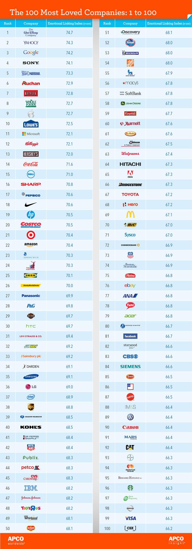 las 100 marcas mas amadas del mundo