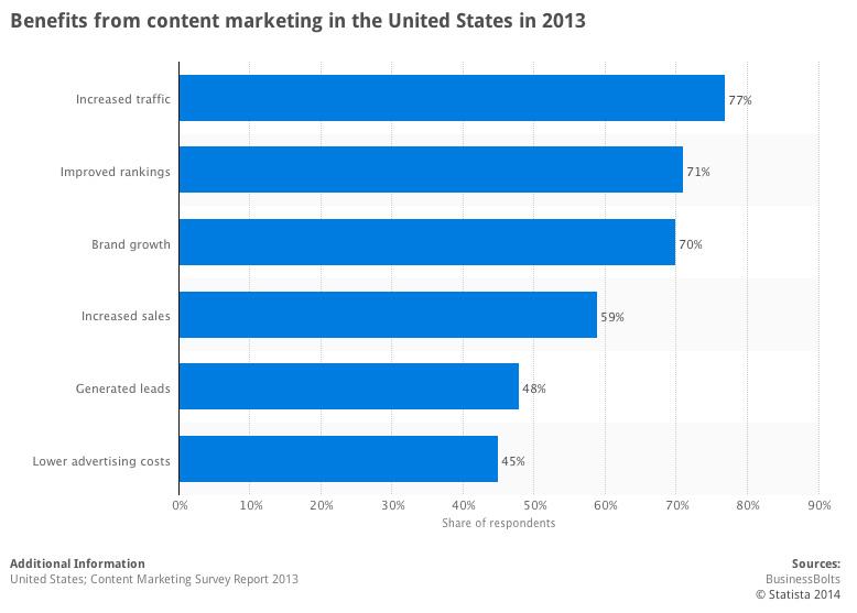 Estadísticas de marketing de contenido