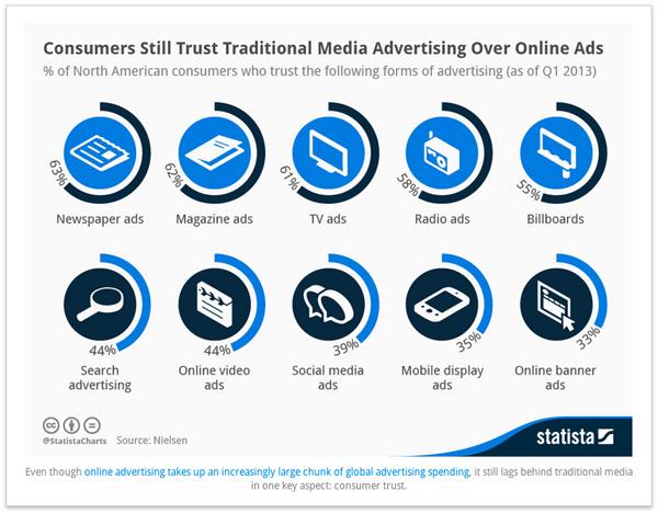5 estadísticas por las que debes usar hoy el marketing de contenidos