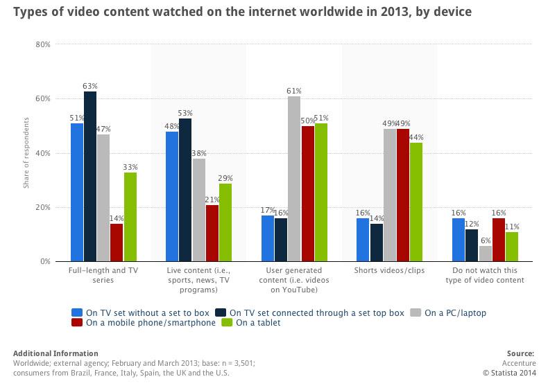 Consumo de video online, gráfica