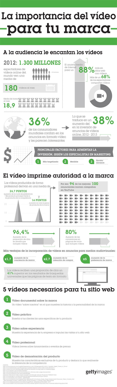 Como usar video