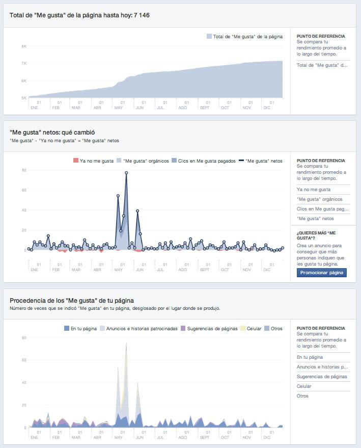 métricas en Facebook