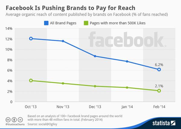 Dos razones que te harán amar el marketing de contenidos