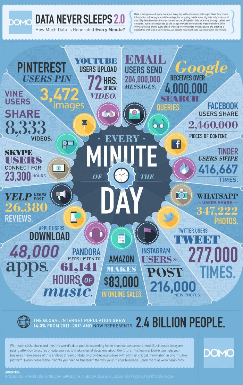 Cuánto contenido se genera por minuto en Twitter y Facebook