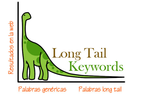 Keywords de long tail