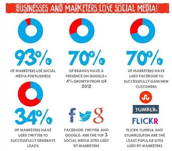 Crecimiento de las redes sociales desde 2004