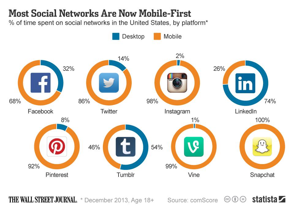 distribuir contenido en redes sociales