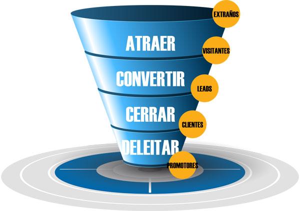 Funnel del marketing de atracción
