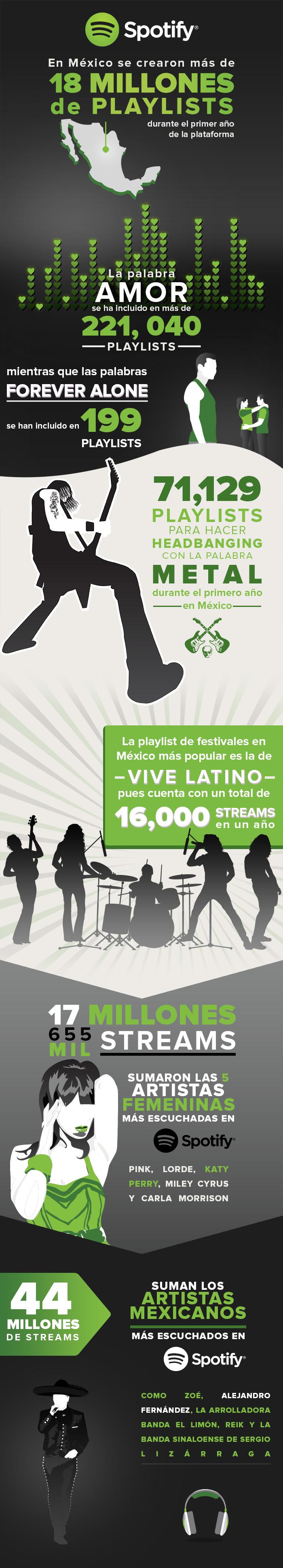 1er aniversario Spotify México