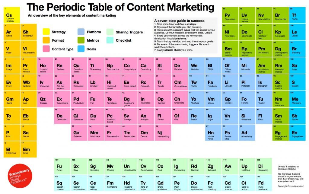 La Tabla periódica del marketing de contenidos, comentada