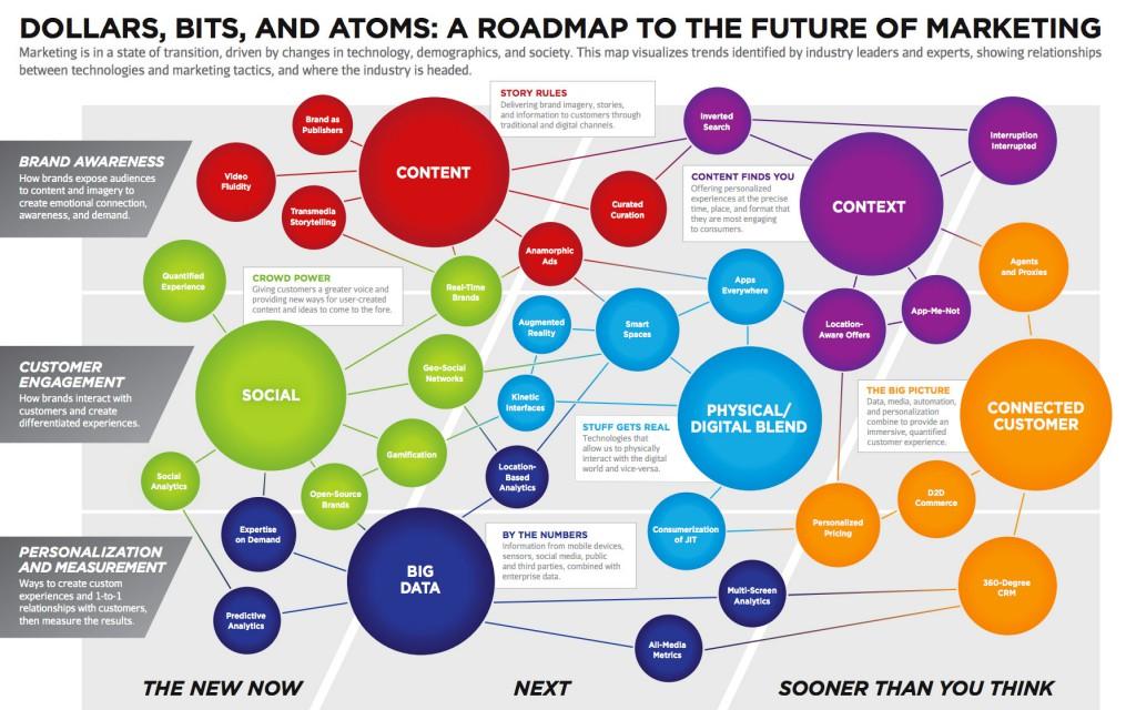 Un mapa del hoy y el mañana del marketing digital