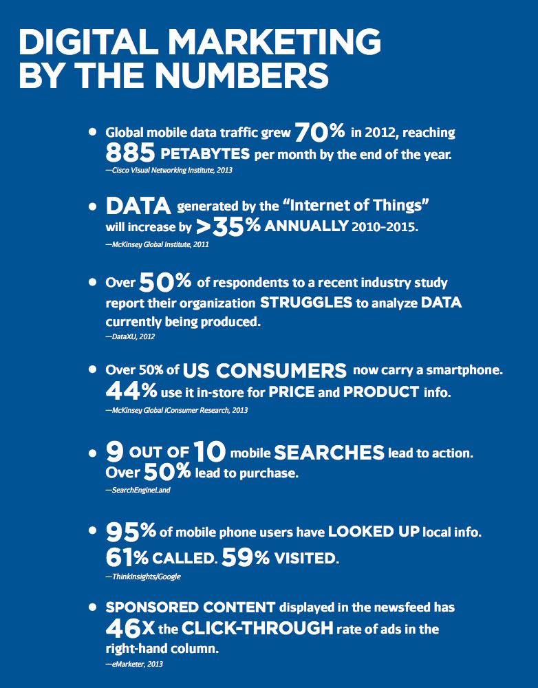 Estadísticas digitales