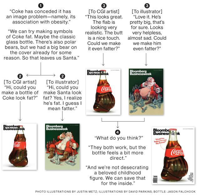 Diseño de la Portada Bloomberg Coca-Cola