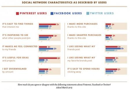 Caracteristicas de las redes sociales