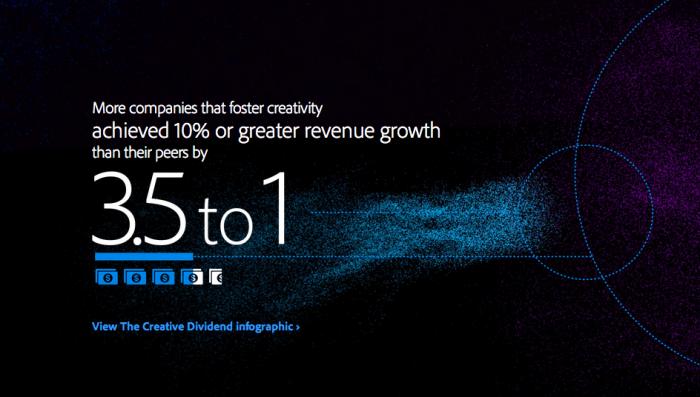 Empresas que fomentan la creatividad son 3.5 veces más rentables