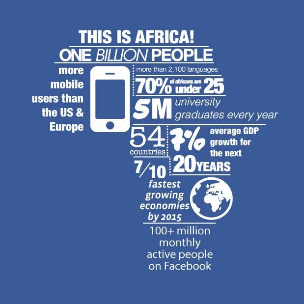 Facebook conecta 100 millones de personas en África