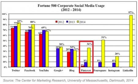 Fortune 500 Uso de Social Media