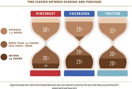 Tiempo pasado entre compartir y comprar