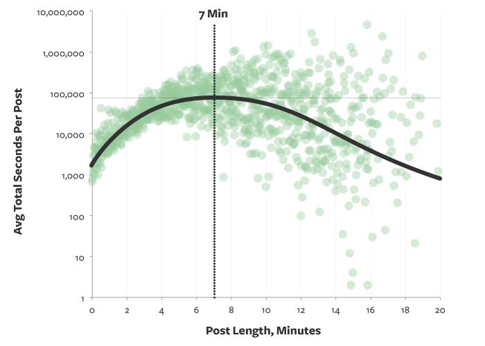 Extension ideal de un blog post