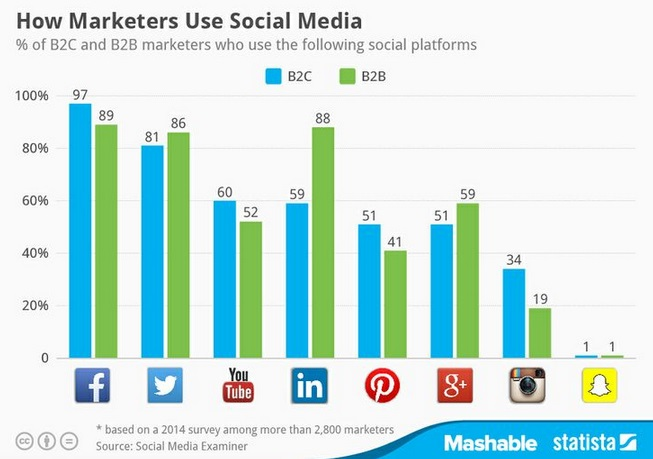 Statista How Marketers Use Social Media B2C vs B2B
