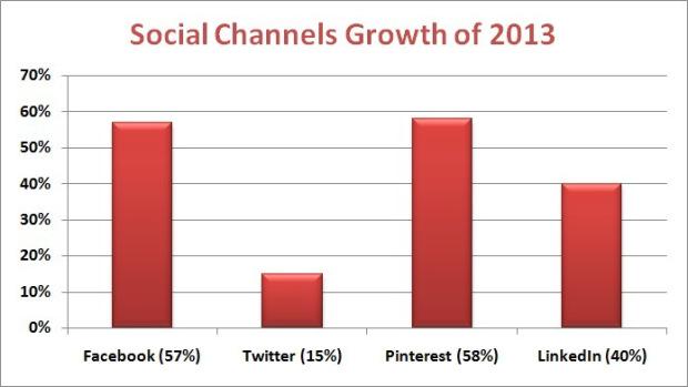Crecimiento de redes sociales en 2013