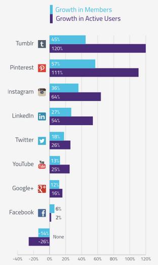 Crecimiento de redes sociales en 2014.jpg