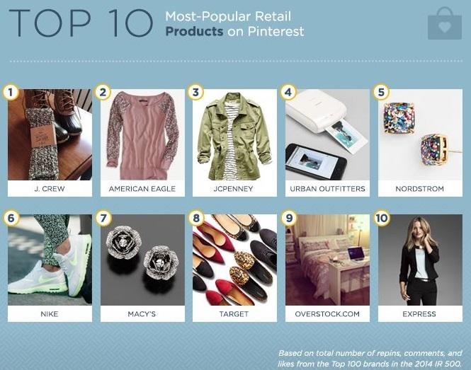 top 10 productos mas populares en Pinterest