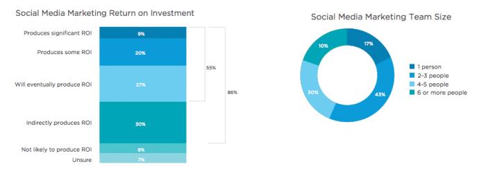 Dónde debes invertir en marketing digital este 2015