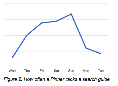 How-often-pinners-click-search-guides