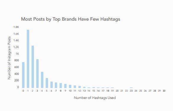 Uso-de-Hashtags-en-Instagram
