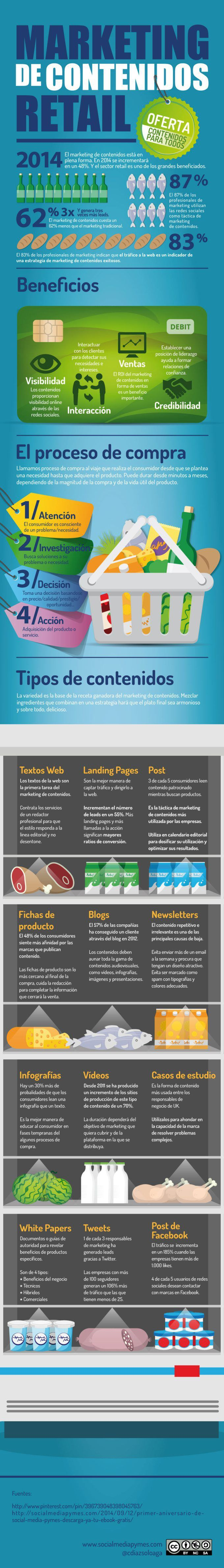 marketing de contenidos y retail