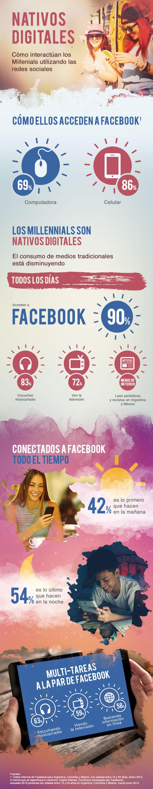 Estadísticas del uso de Facebook