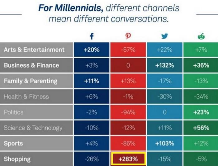 How-Millenials-Use