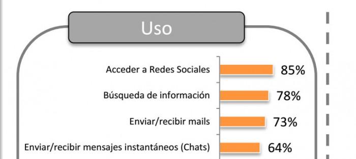 Principales-actividades-en-internet