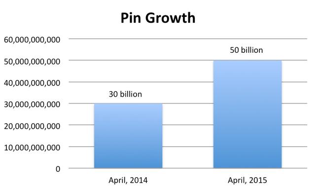 Crecimiento-de-pines