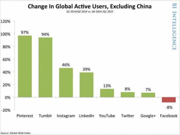 usuarios-activos-de-redes-sociales