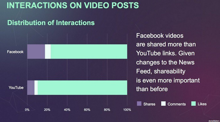 Interactions-on-video-posts