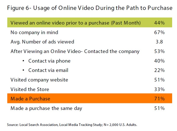 Usage-of-online-video-during-the-path-to-purchase