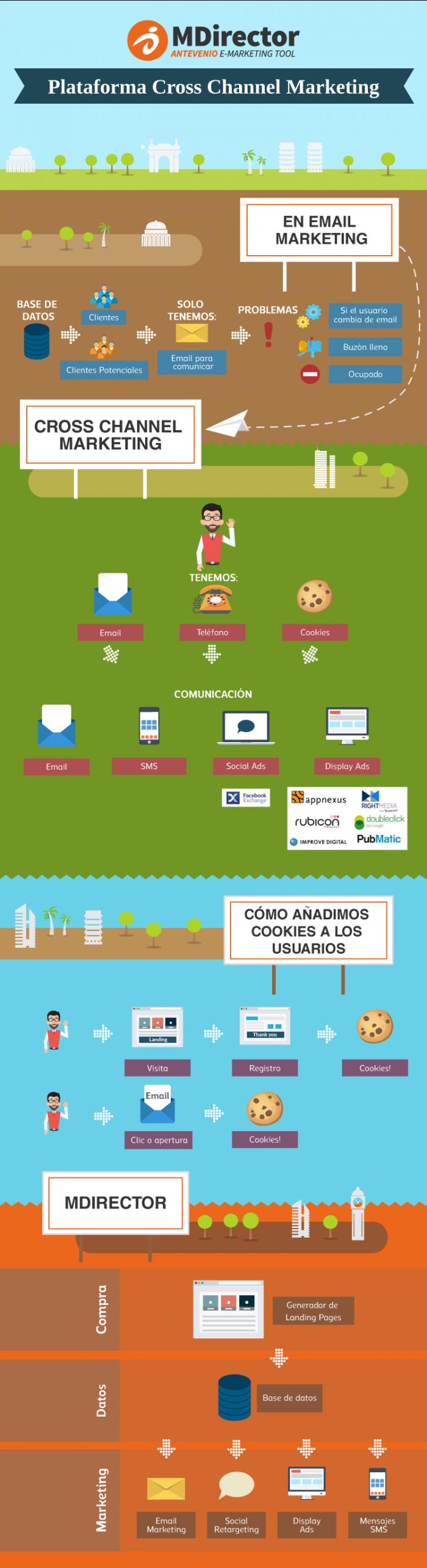 MDirector-Cross-Channel-Marketing-Tool-ES