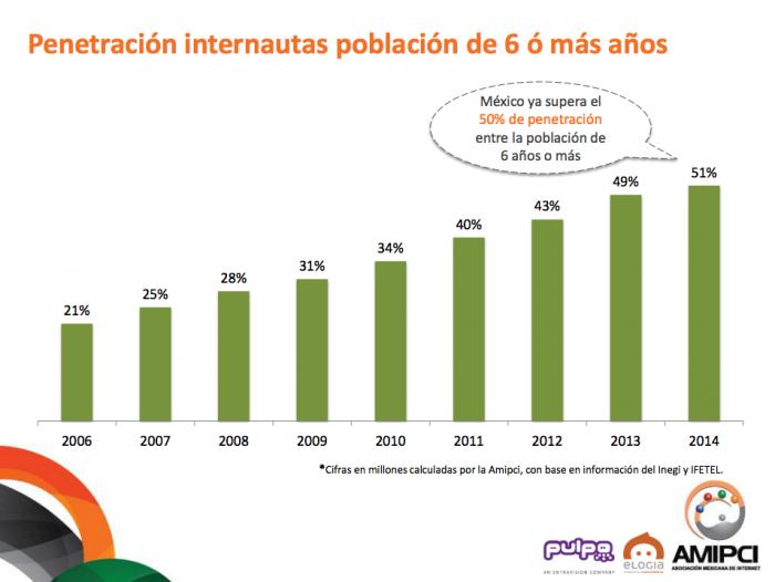 Usuarios de Internet Mexico