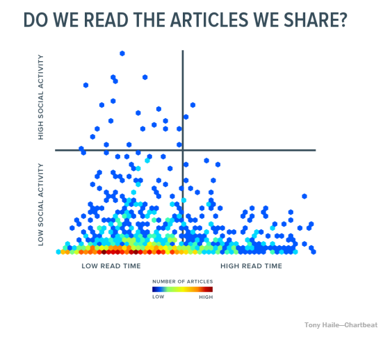 Do-we-read-the-articles-we-share